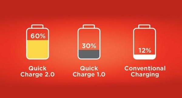 Быстрая зарядка смартфона