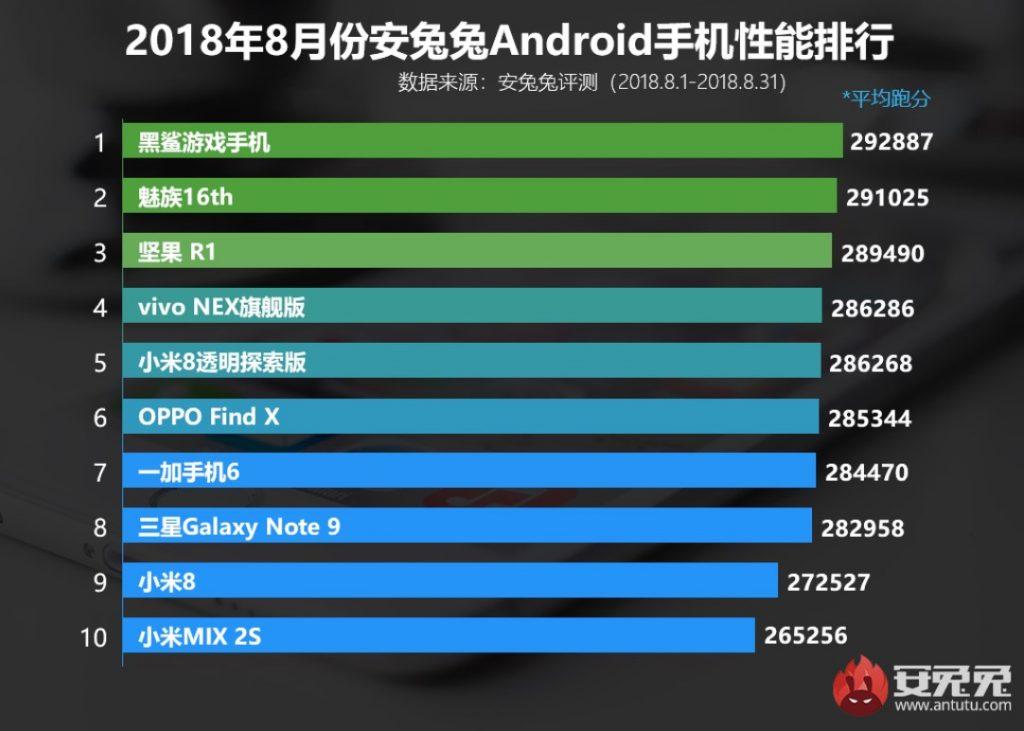 Рейтинг AnTuTu за август 2018 года
